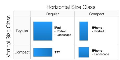 size_classes