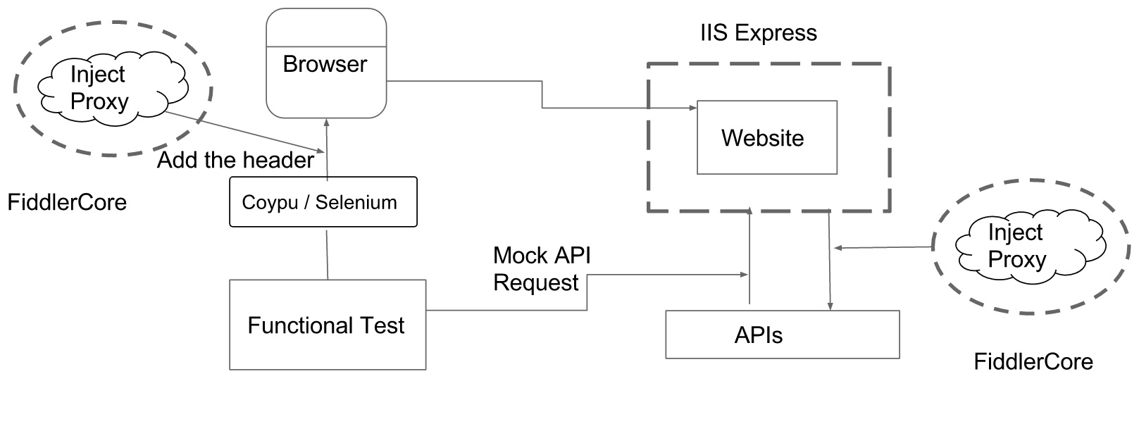 inmemory test framework diagram