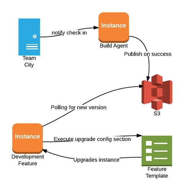 Continuous Deployment in QA