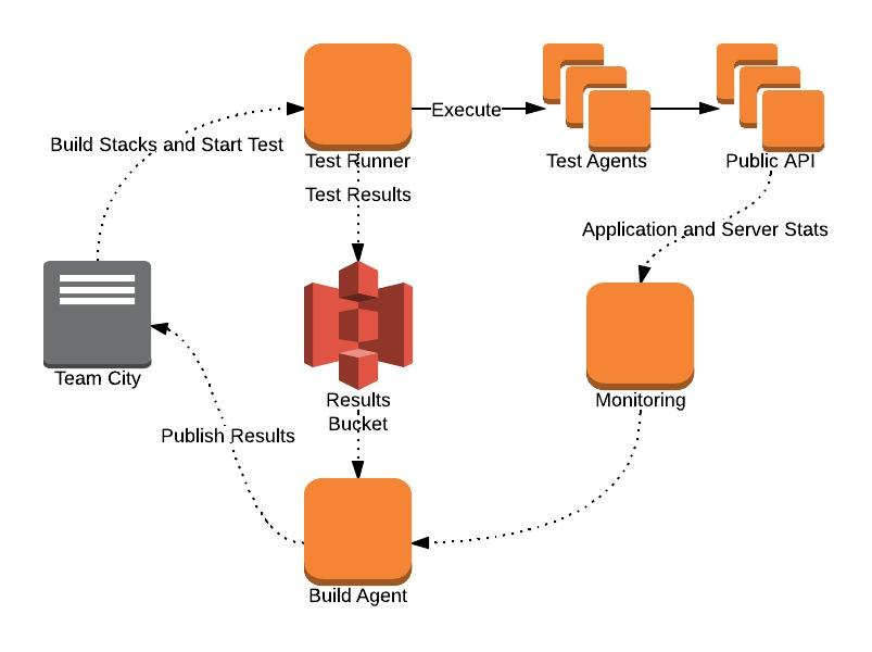 Automated performance testing in AWS