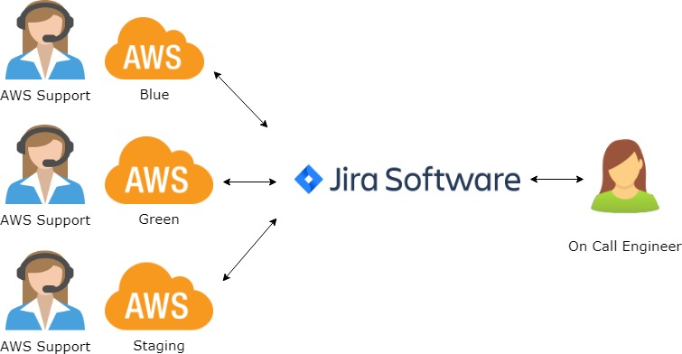 Tracking AWS support tickets across accounts with JustSupport