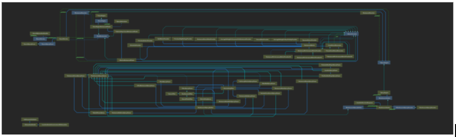 Dependency Graph for the legacy component - very bloated!