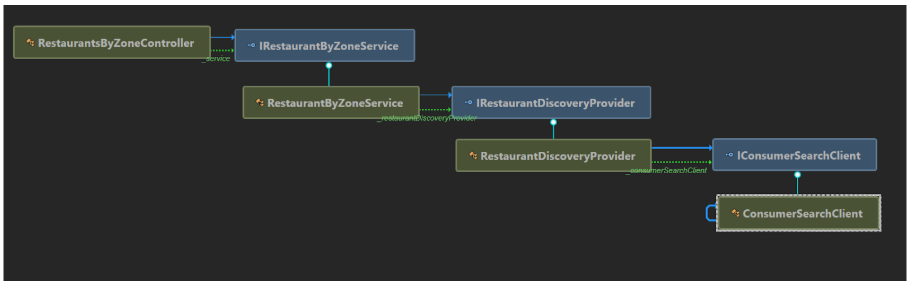 Dependency Graph for new MVP solution - Nice!